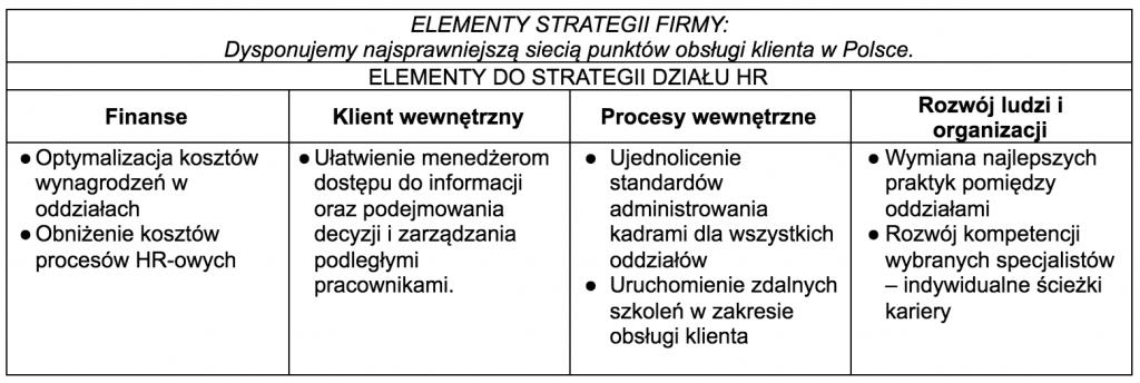 strategia HR