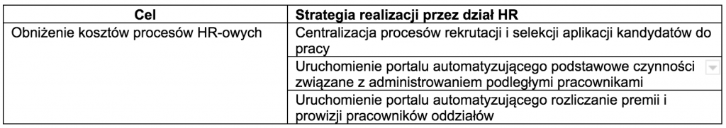 elementy strategii HR